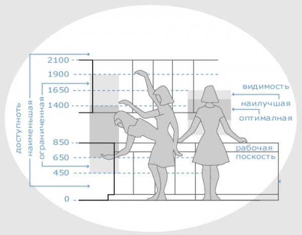 Схема разделения кухонного пространства на зоны