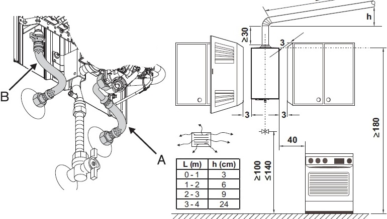 Схема размещения газовой колонки на кухне