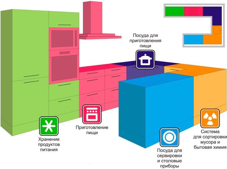 Технология зонирования кухонного пространства