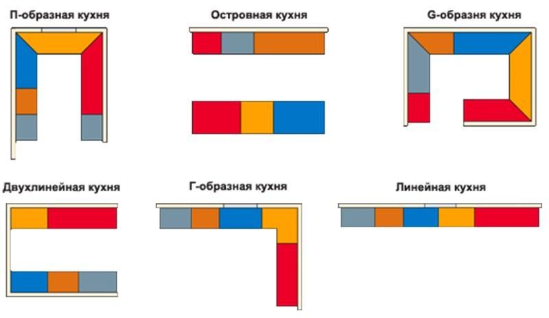 Основные разновидности планировок кухни