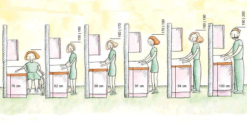 Высота кухонного гарнитура в зависимости от роста хозяйки