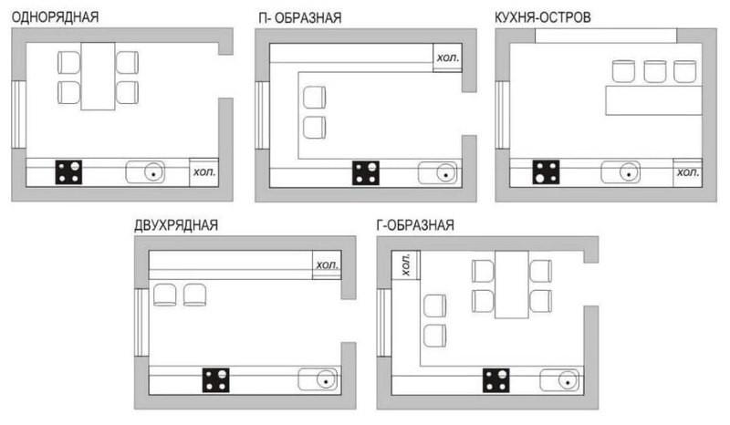 Схемы различных способов расстановки мебели и техники на кухне