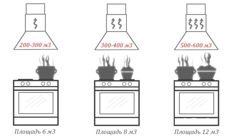 Расчет производительности вытяжки для кухни