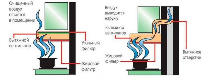 Схема работы кухонных вытяжек различного типа