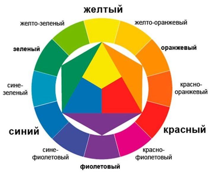 Цветовой круг для подбора оттенков при выборе интерьера кухни
