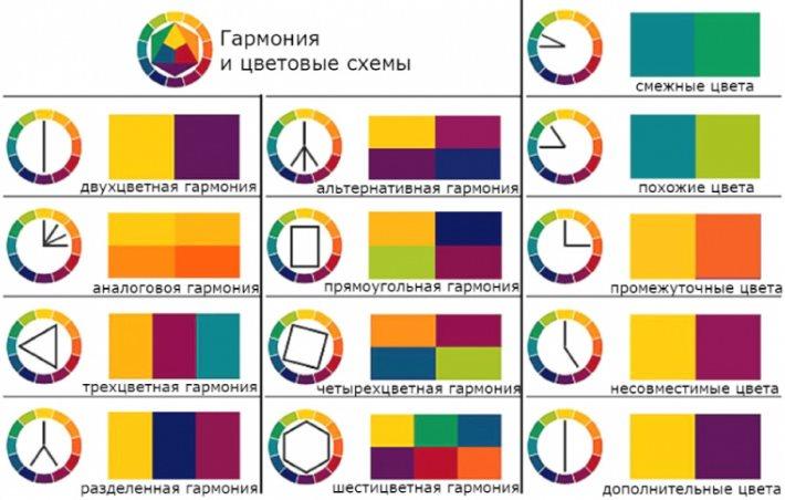 Схемы гармоничных сочетаний цветов в дизайне кухни