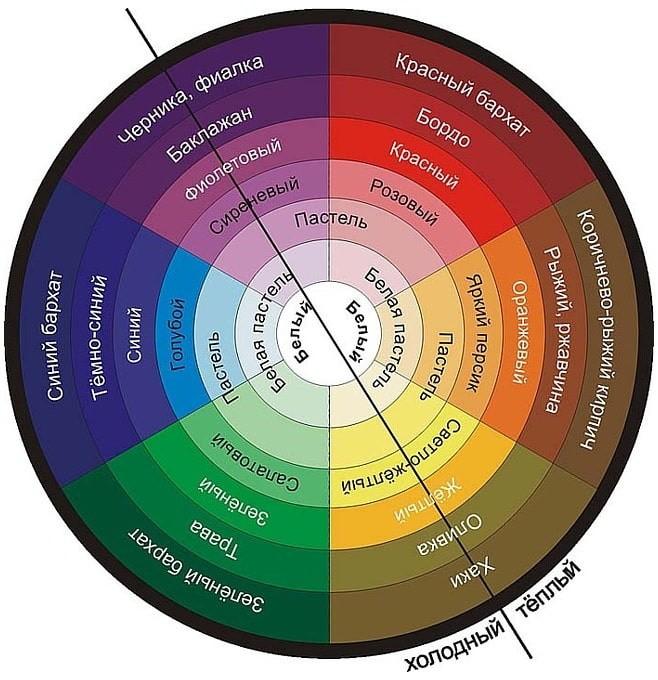 Схема деления цветового круга на оттенки теплых и холодных тонов