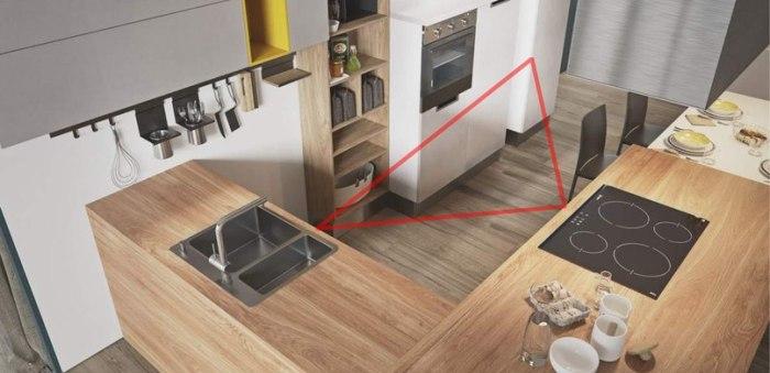 Правило треугольника на кухне.