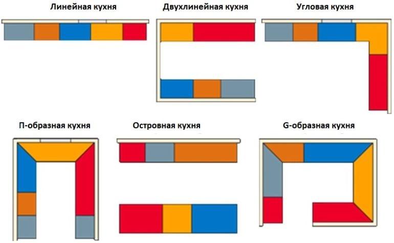 Схемы планировки кухонного пространства