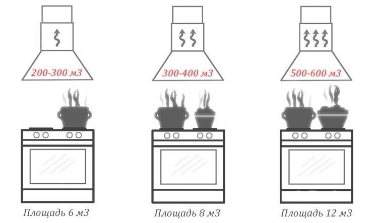 Схема подбора кухонной вытяжки по мощности