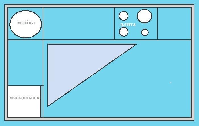 Схема рабочего треугольника при угловой планировке кухни