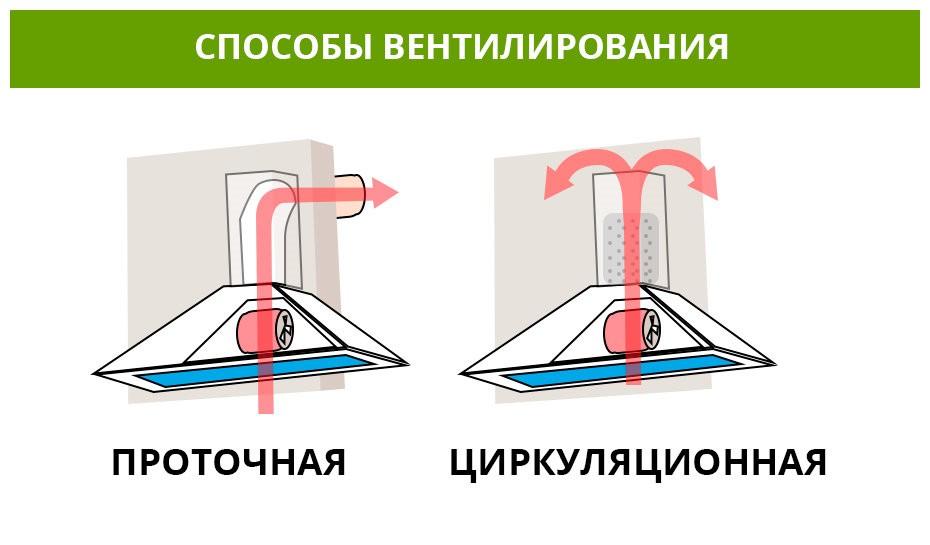 Способы вентилирования воздуха в современной кухне