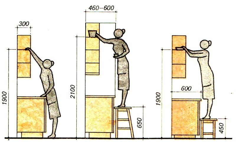 Схема подвески кухонных шкафов на стандартной высоте