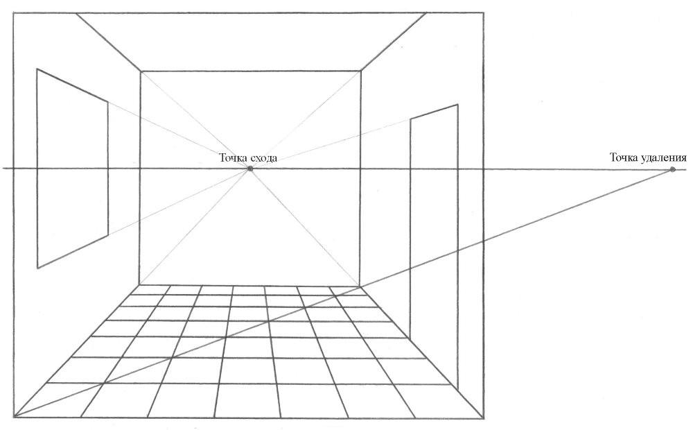Точки схода и удаления на перспективном эскизе комнаты