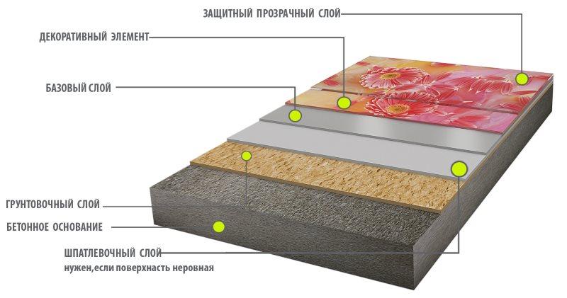 Схема 3D пола наливного типа