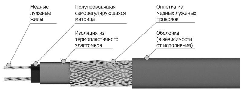Устройство саморегулирующего кабеля теплого пола