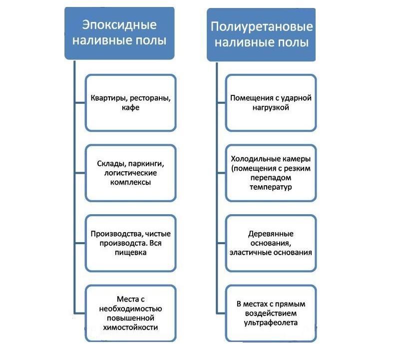Свойства эпоксидных и полиуретановых наливных полов