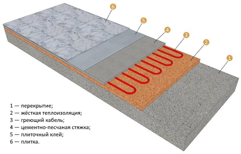 Схема теплого пола электрического типа