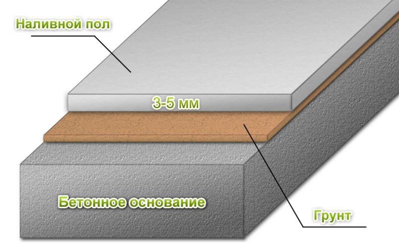 Схема наливного пола для ванной и других помещений