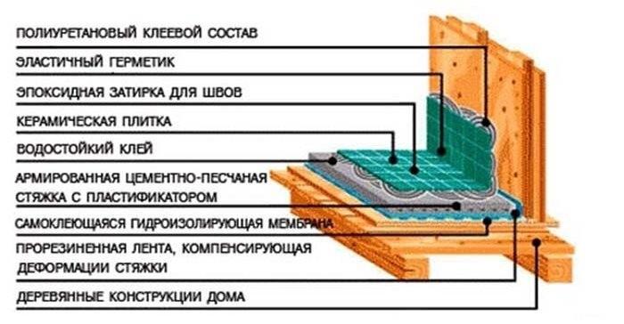 Схема пола в ванной комнате на деревянных балках