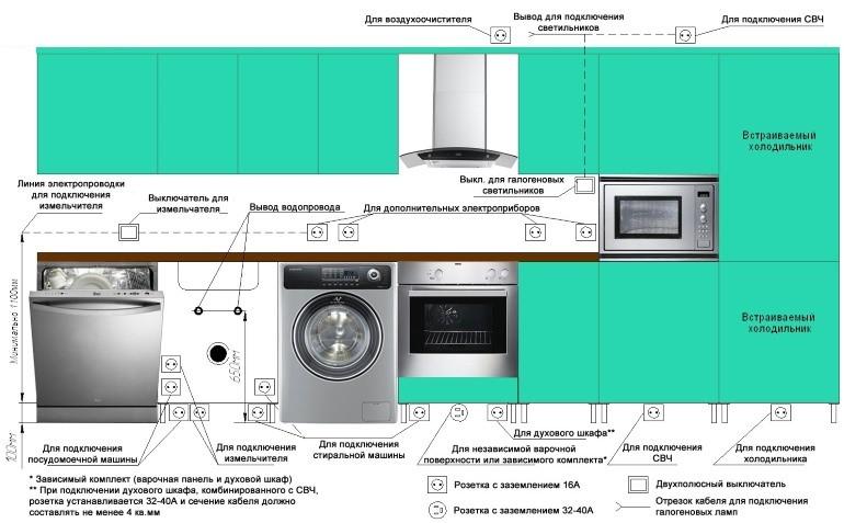 Схема расположения розеток в кухне с бытовой техникой