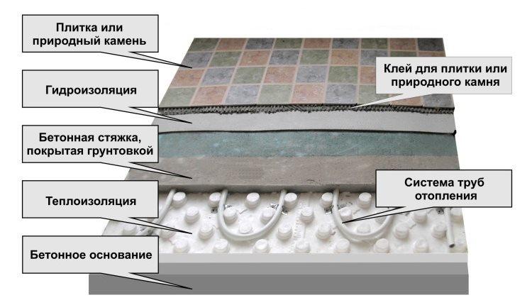 Устройство теплого пола водяного типа