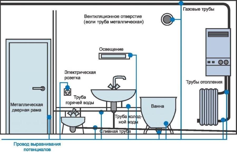 Схема подключения заземления в ванной комнате