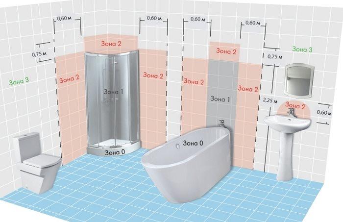Схема зон электробезопасности в совмещенной ванной комнате