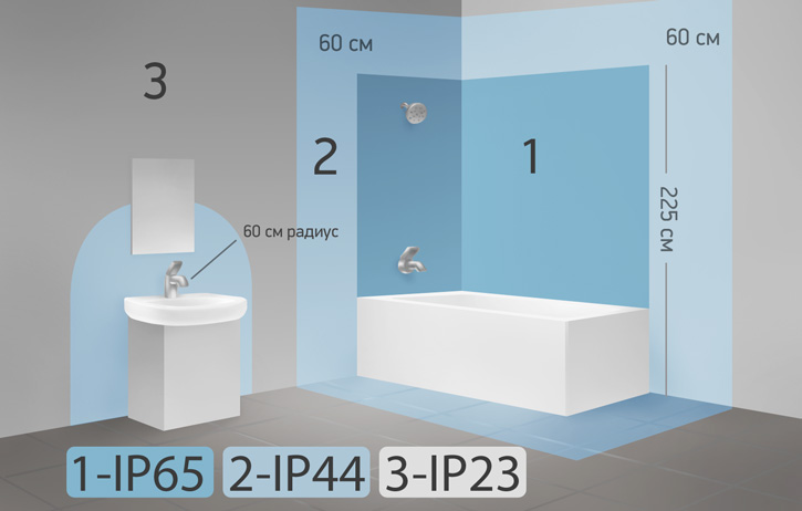 Зоны электробезопасности в ванной комнате