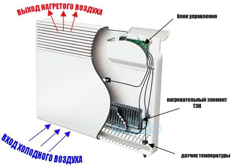Устройство обогревателя конвекторного типа