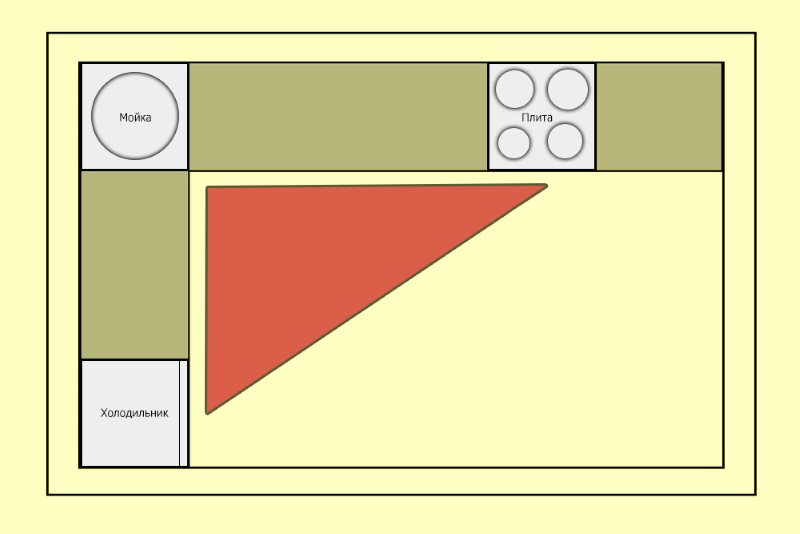 Схема рабочего треугольника в Г-образной кухне