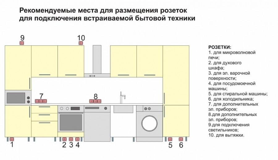 розетки на современной кухне фото дизайн