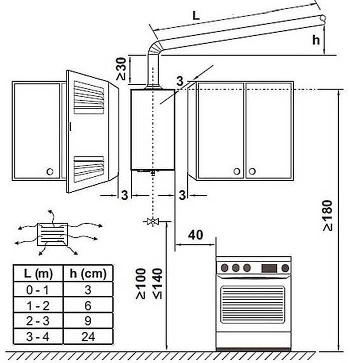 Схема монтажа газового котла в кухне городской квартиры
