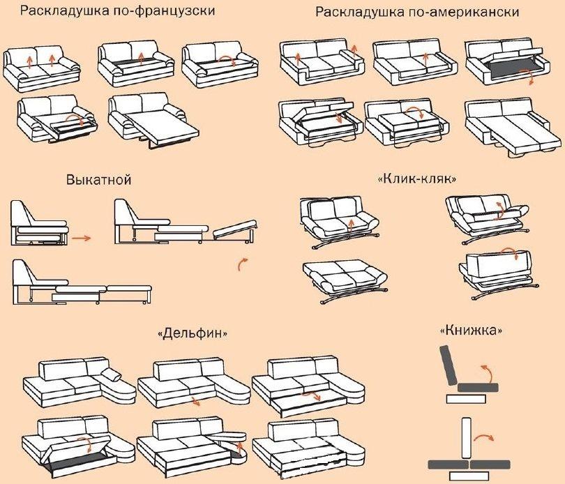Разновидности конструкций диванов для кухни