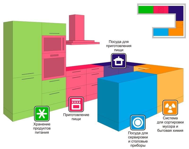 Схема зонирования кухни П-образной планировки
