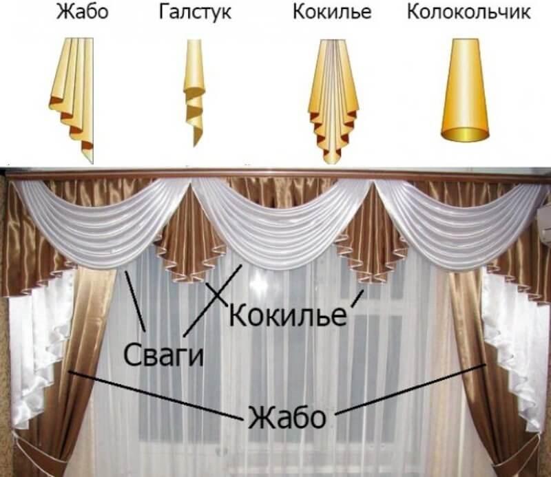 Сваги и другие элементы ламбрекена для гостиной
