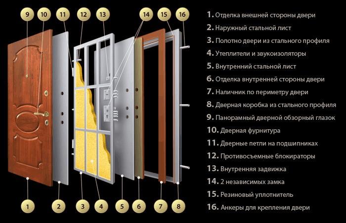 Основные части конструкции входной двери для квартиры