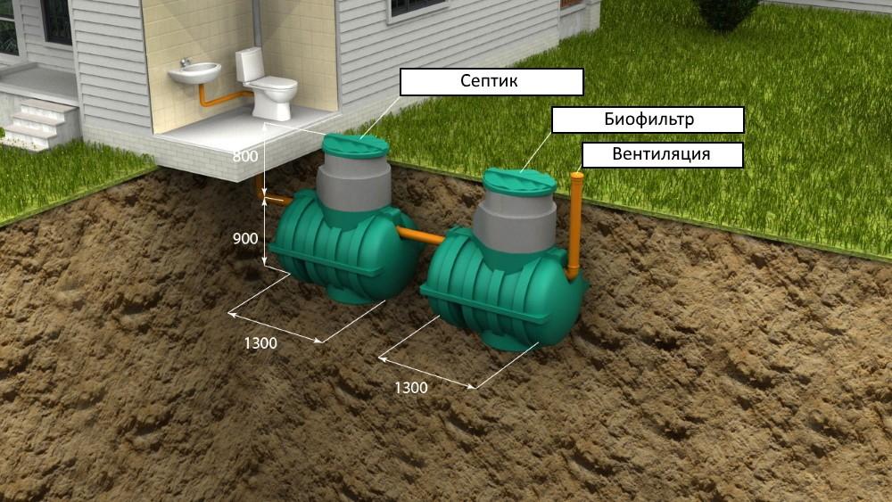 Автономная канализация в загородном доме