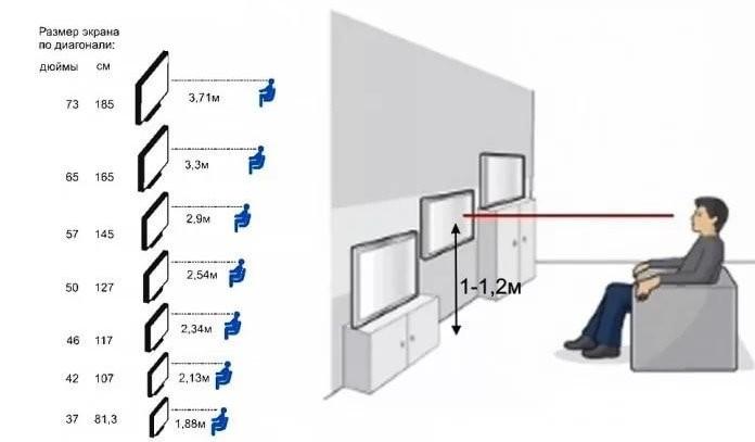Расчет расстояния до телевизора в жилой комнате