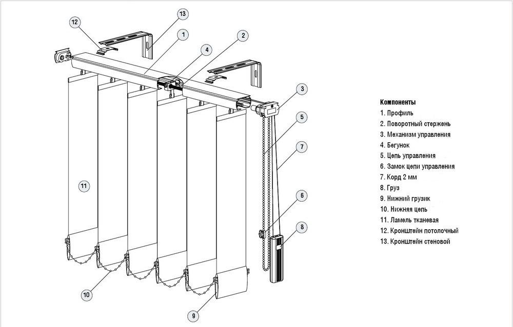 Схема тканевых жалюзи вертикального типа