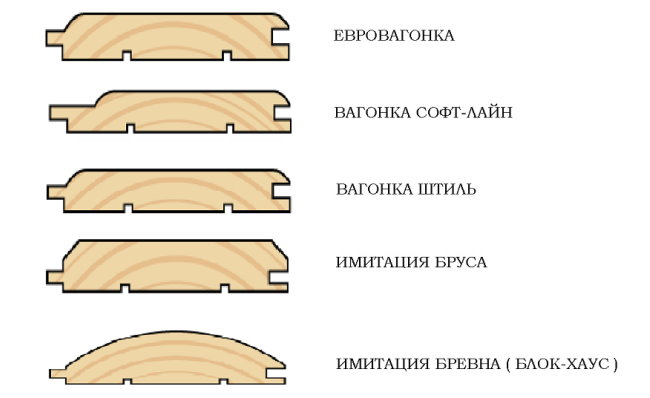 Формы профилей вагонки различного вида