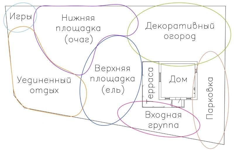 План обустройства своими руками садового участка