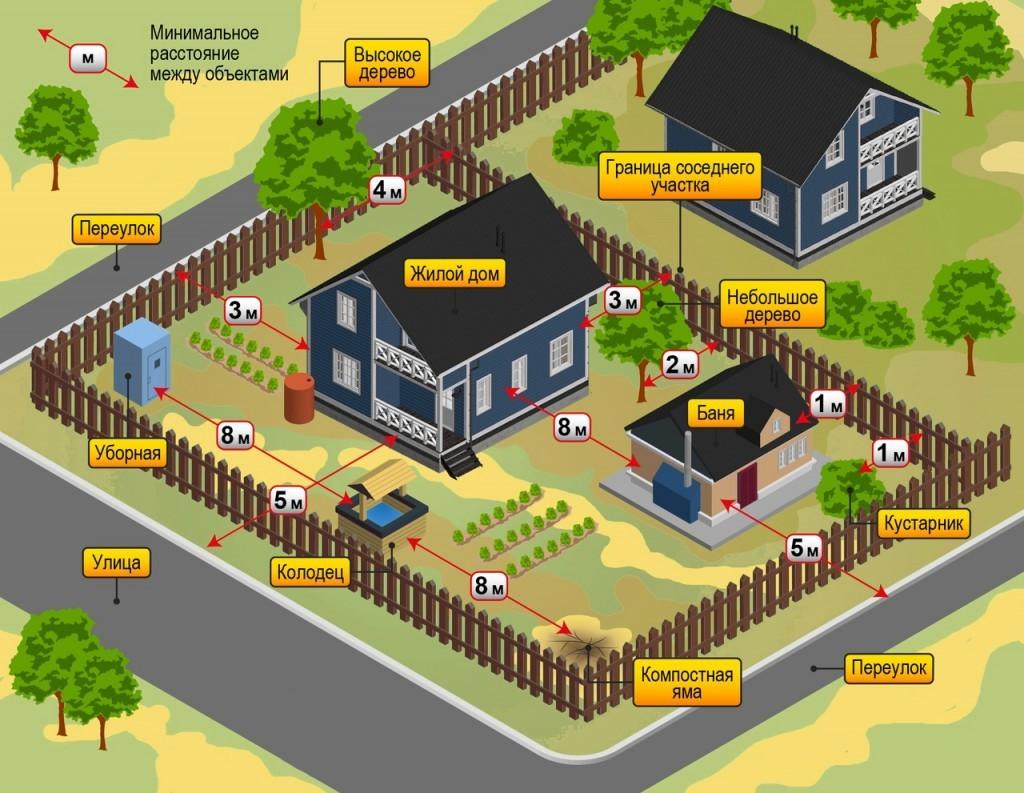 Расстояния между постройками на загородных участках