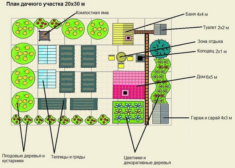 План дачного участка размерами 20 на 30 метров