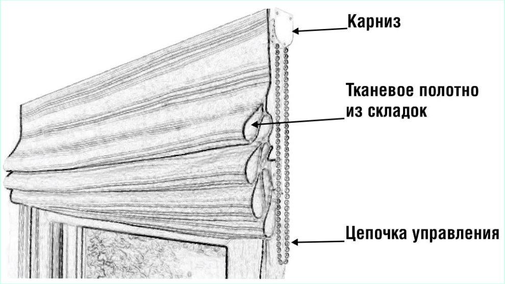 Схематичное изображение конструкции римской шторы