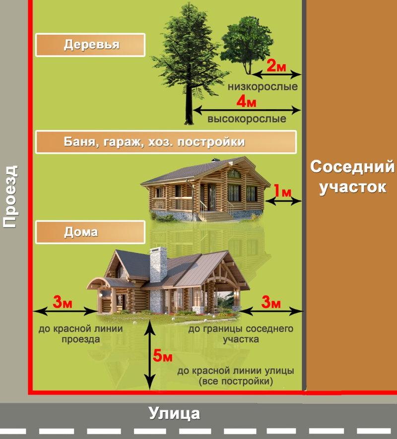 Схема расположения построек на дачном участке