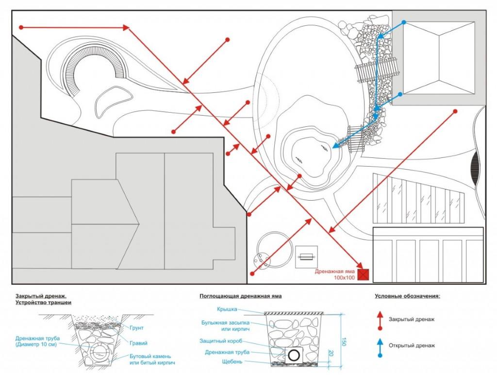 Схема дренажа загородного участка прямоугольной формы