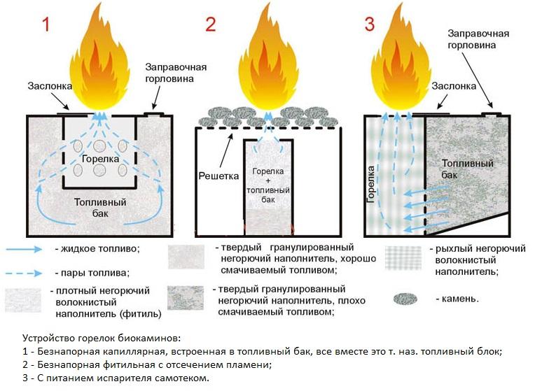 Схема горелок биокаминов различных типов