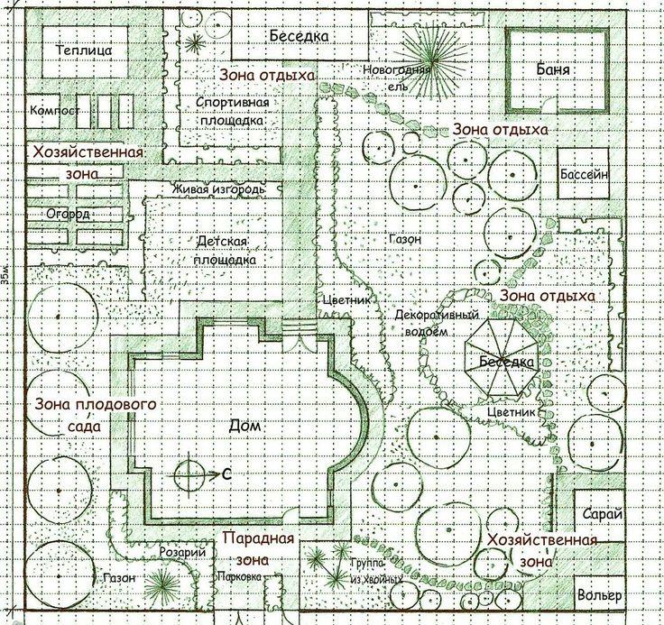 Схема благоустройства загородного участка своими руками