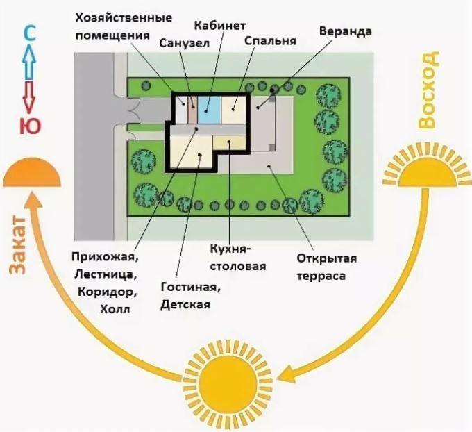 Схема размещения построек относительно сторон света